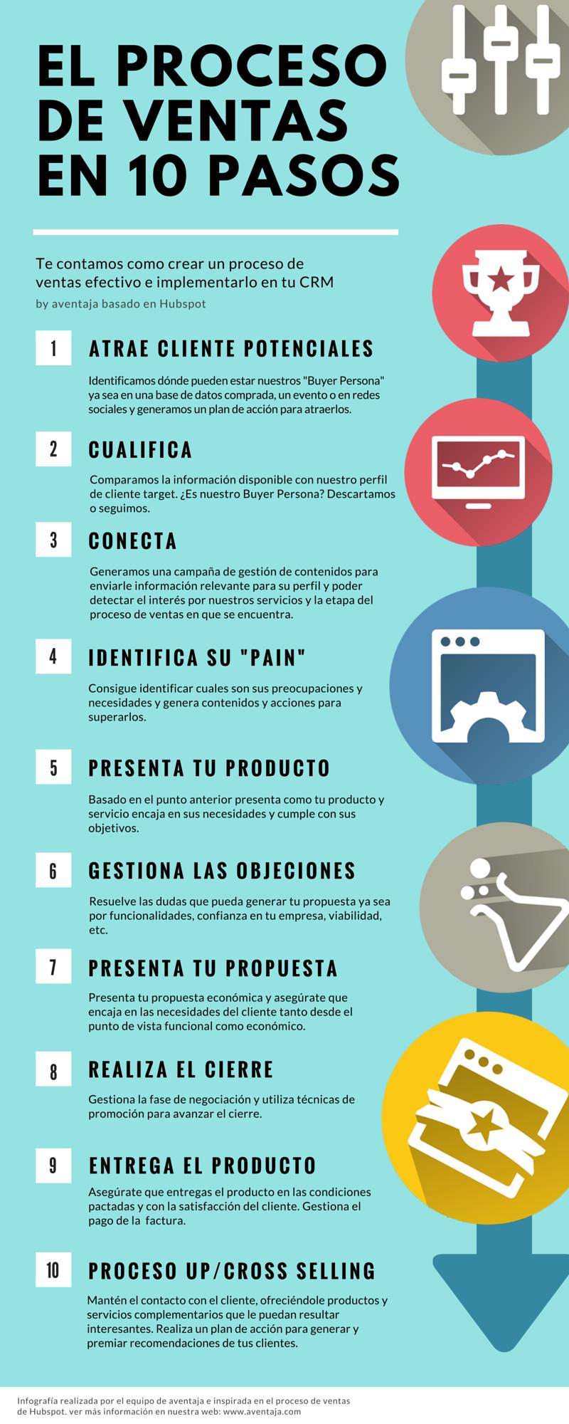 10-pasos-del-proceso-de-ventas.png